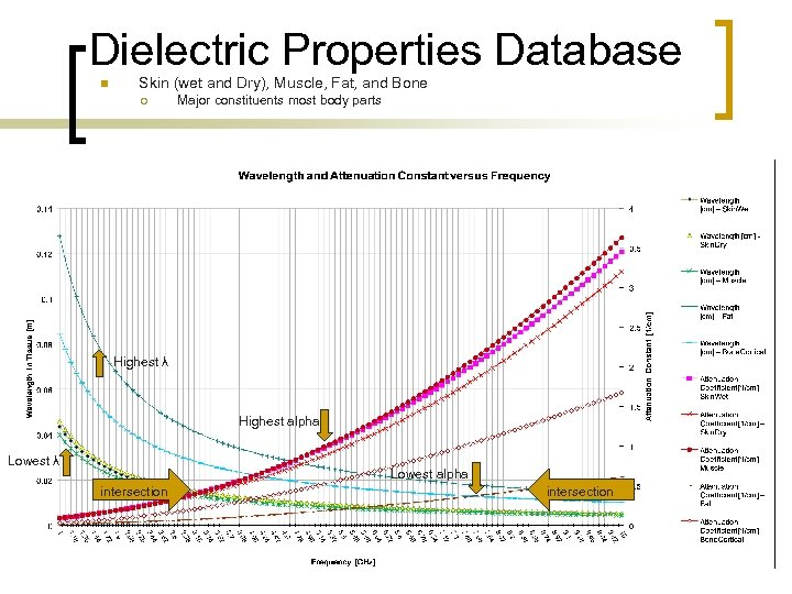 Dielectric Properties Database n Skin (wet and Dry), Muscle, Fat, and Bone ¡ Major