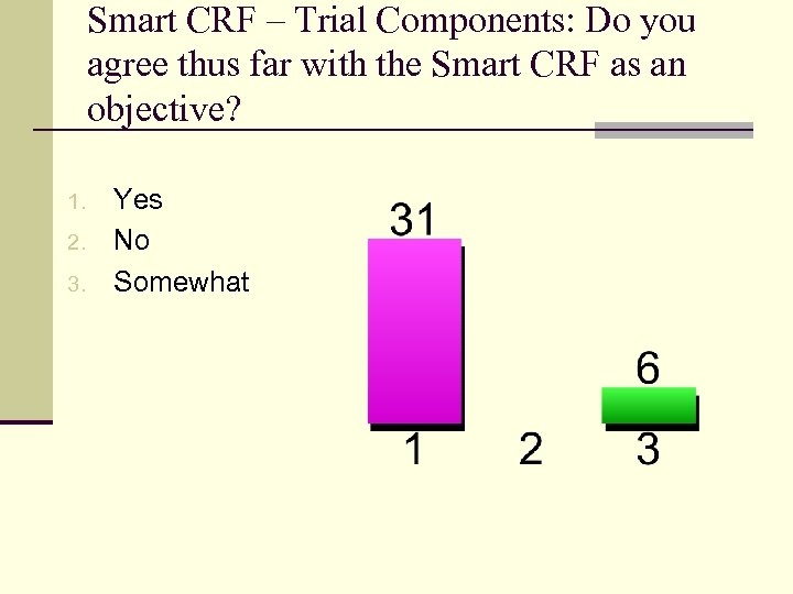 Smart CRF – Trial Components: Do you agree thus far with the Smart CRF