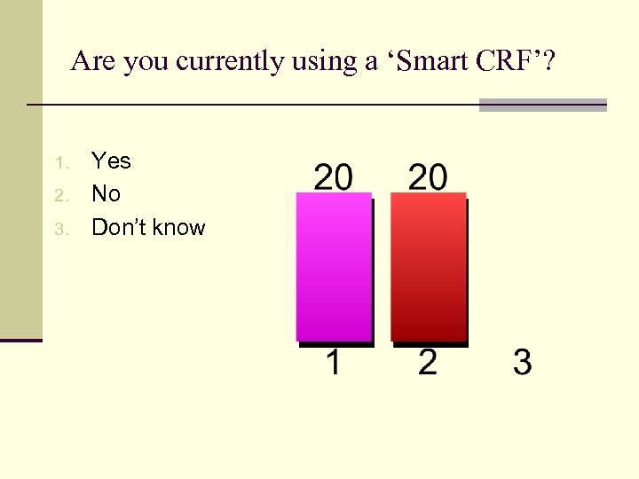 Are you currently using a 'Smart CRF'? 1. 2. 3. Yes No Don't know