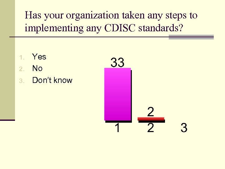 Has your organization taken any steps to implementing any CDISC standards? 1. 2. 3.