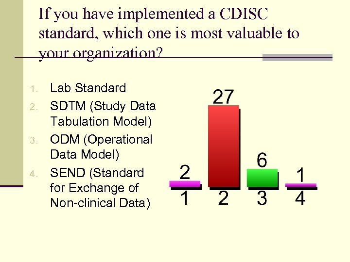 If you have implemented a CDISC standard, which one is most valuable to your