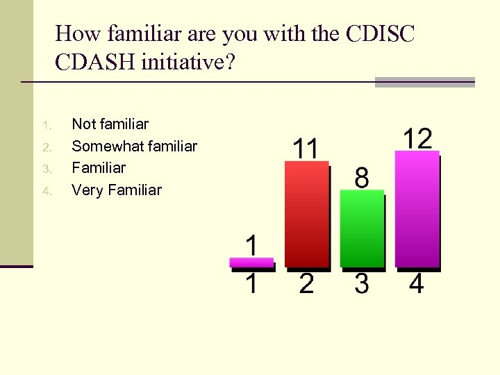 How familiar are you with the CDISC CDASH initiative? 1. 2. 3. 4. Not