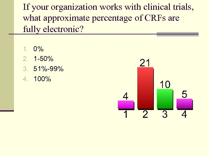 If your organization works with clinical trials, what approximate percentage of CRFs are fully