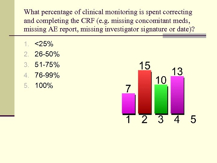 What percentage of clinical monitoring is spent correcting and completing the CRF (e. g.