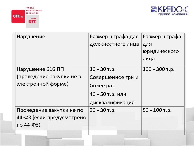 Нарушение Размер штрафа для Размер штрафа должностного лица для юридического лица Нарушение 616 ПП