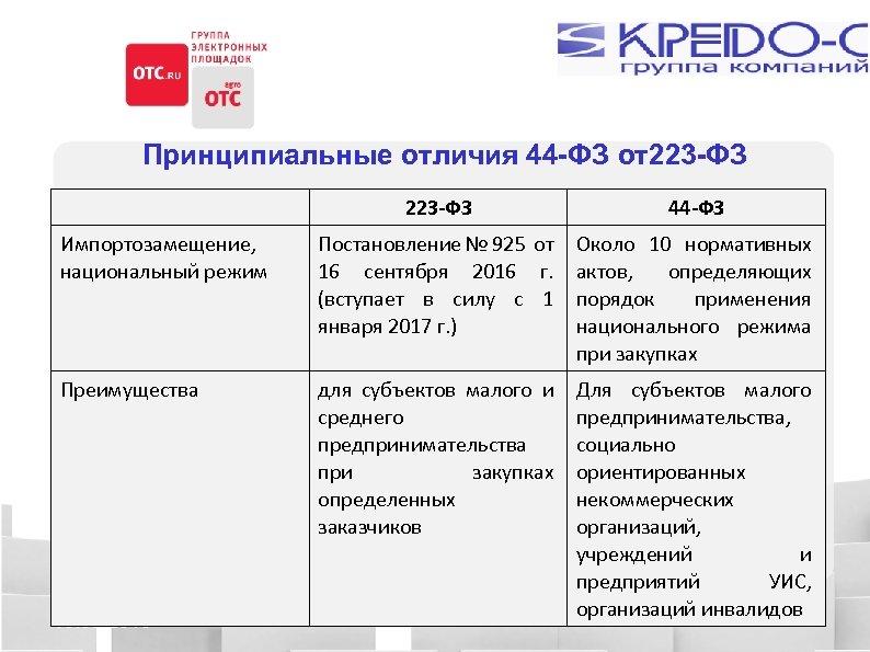 Принципиальные отличия 44 -ФЗ от223 -ФЗ 44 -ФЗ Импортозамещение, национальный режим Постановление № 925