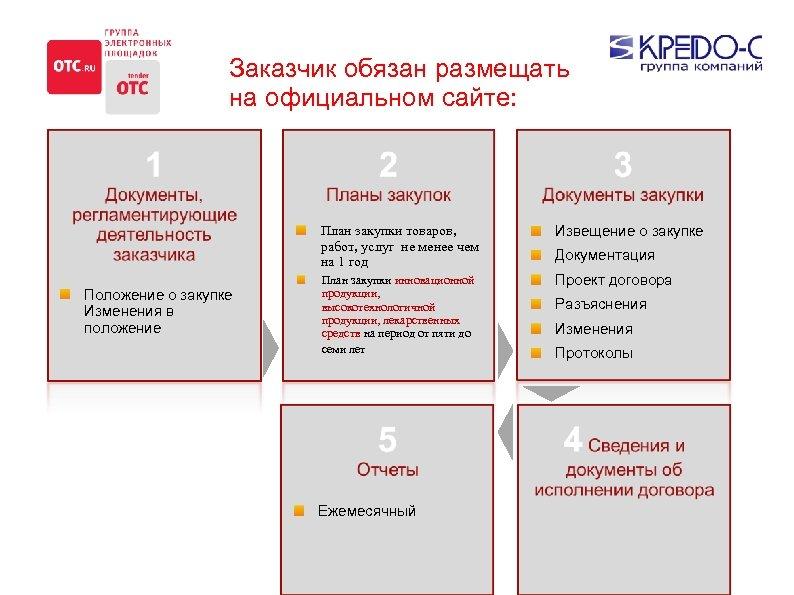 Заказчик обязан размещать на официальном сайте: План закупки товаров, работ, услуг не менее чем