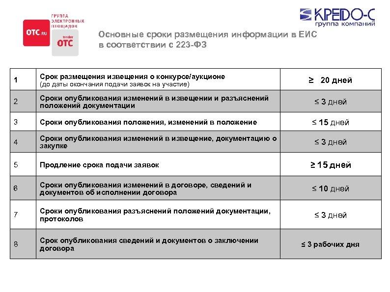 Основные сроки размещения информации в ЕИС в соответствии с 223 -ФЗ 1 Срок размещения