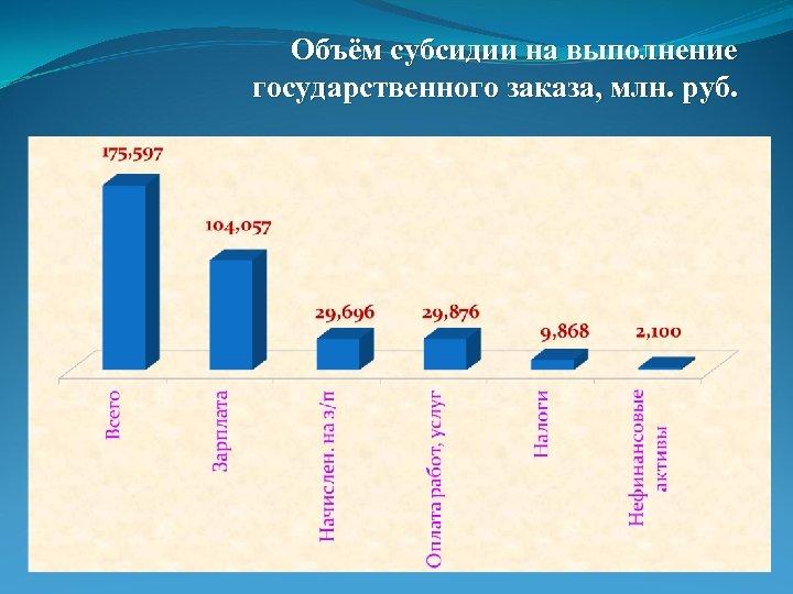 Объём субсидии на выполнение государственного заказа, млн. руб.