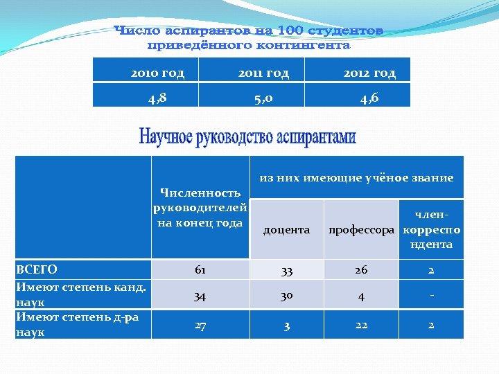 2010 год 2011 год 2012 год 4, 8 5, 0 4, 6 из них