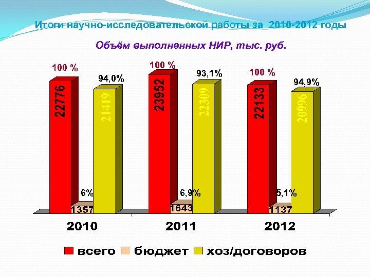 Итоги научно-исследовательской работы за 2010 -2012 годы Объём выполненных НИР, тыс. руб. 100 %