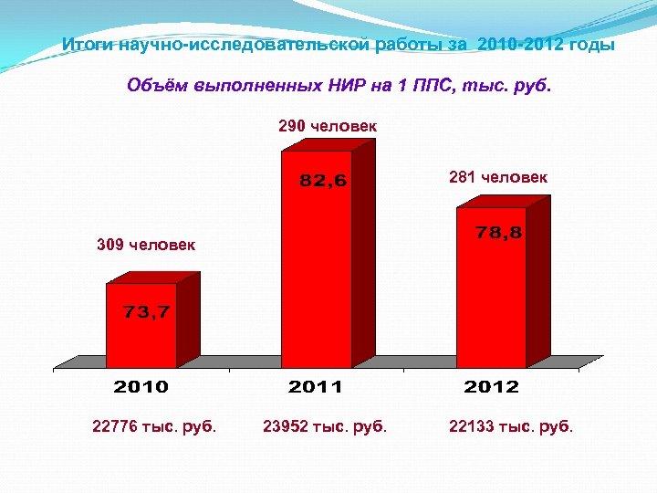 Итоги научно-исследовательской работы за 2010 -2012 годы Объём выполненных НИР на 1 ППС, тыс.
