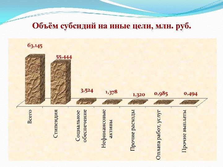 Объём субсидий на иные цели, млн. руб.