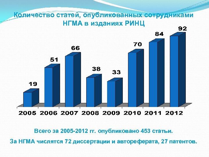 Количество статей, опубликованных сотрудниками НГМА в изданиях РИНЦ Всего за 2005 -2012 гг. опубликовано
