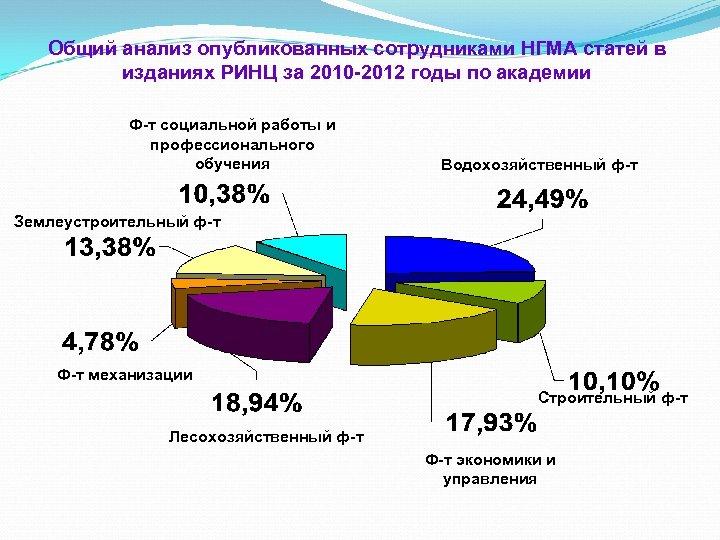 Общий анализ опубликованных сотрудниками НГМА статей в изданиях РИНЦ за 2010 -2012 годы по