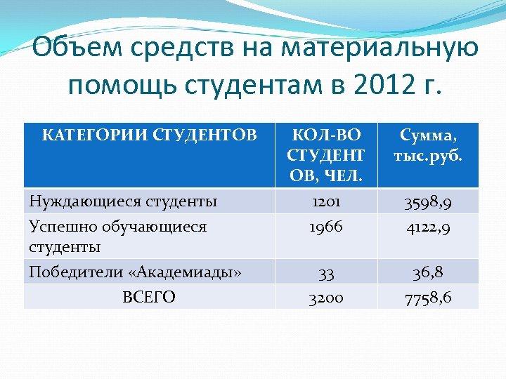 Объем средств на материальную помощь студентам в 2012 г. КАТЕГОРИИ СТУДЕНТОВ Нуждающиеся студенты Успешно