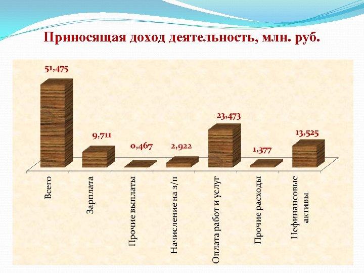 Приносящая доход деятельность, млн. руб.