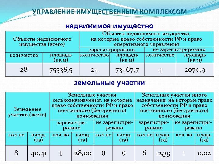 УПРАВЛЕНИЕ ИМУЩЕСТВЕННЫМ КОМПЛЕКСОМ недвижимое имущество Объекты недвижимого имущества (всего) количество площадь (кв. м) 28
