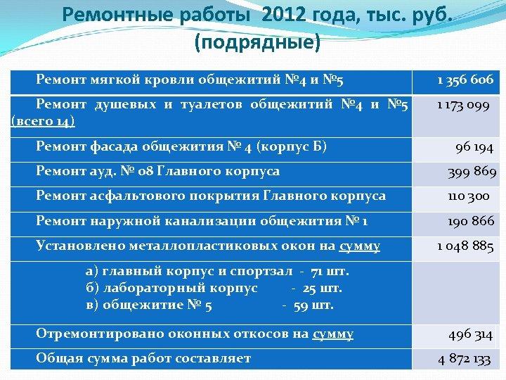 Ремонтные работы 2012 года, тыс. руб. (подрядные) Ремонт мягкой кровли общежитий № 4 и