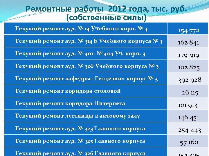 Ремонтные работы 2012 года, тыс. руб. (собственные силы) Текущий ремонт ауд. № 14 Учебного