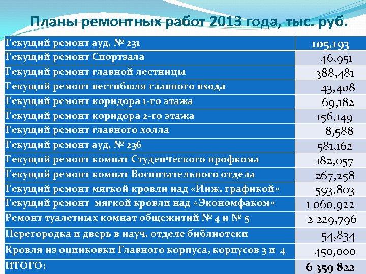 Планы ремонтных работ 2013 года, тыс. руб. Текущий ремонт ауд. № 231 Текущий ремонт