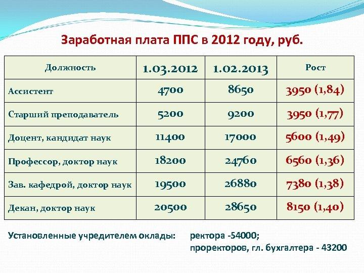 Заработная плата ППС в 2012 году, руб. 1. 03. 2012 1. 02. 2013 Рост