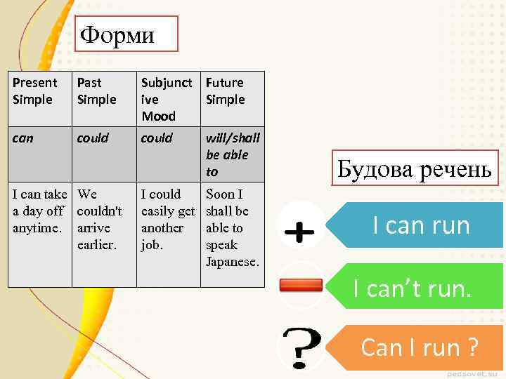 Форми Present Simple Past Simple Subjunct Future ive Simple Mood can could I can