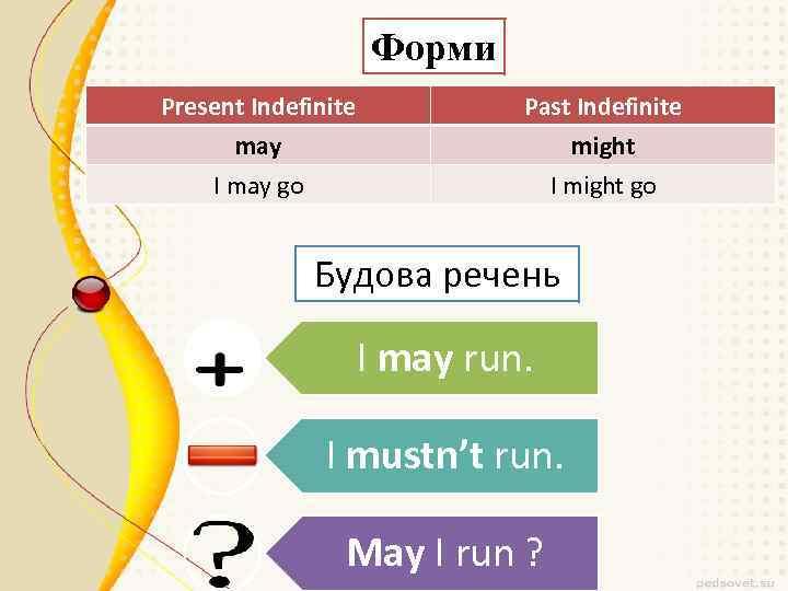 Форми Present Indefinite may I may go Past Indefinite might I might go Будова