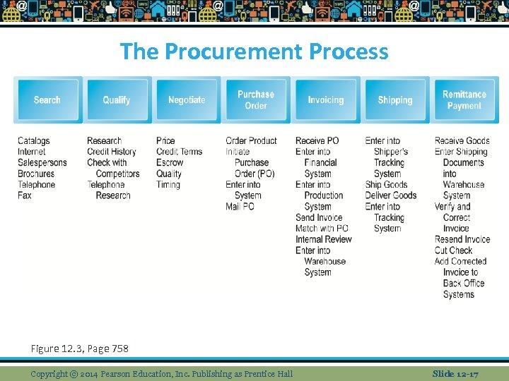 The Procurement Process Figure 12. 3, Page 758 Copyright © 2014 Pearson Education, Inc.
