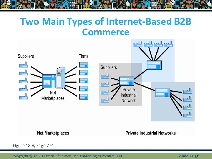 Two Main Types of Internet-Based B 2 B Commerce Figure 12. 8, Page 774