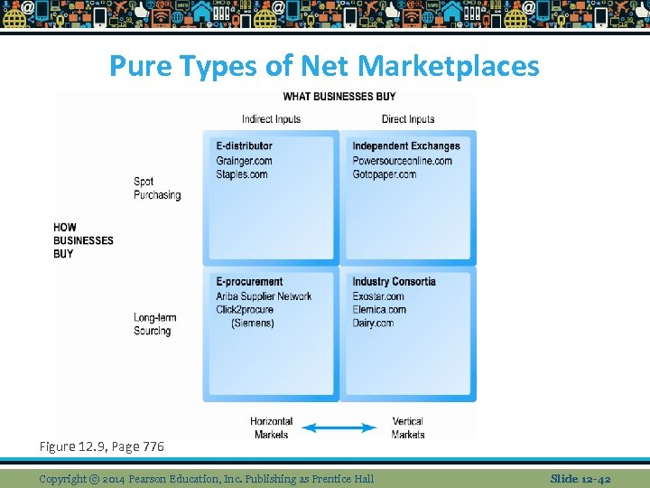 Pure Types of Net Marketplaces Figure 12. 9, Page 776 Copyright © 2014 Pearson