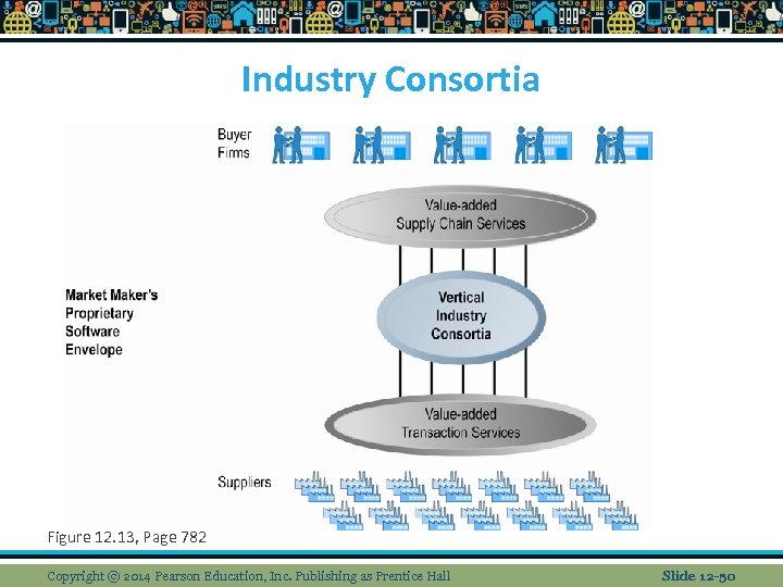 Industry Consortia Figure 12. 13, Page 782 Copyright © 2014 Pearson Education, Inc. Publishing