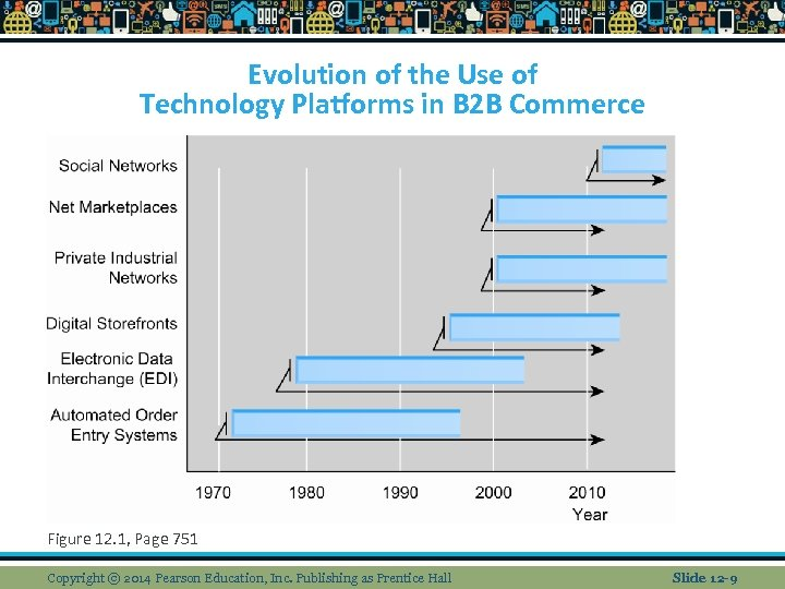 Evolution of the Use of Technology Platforms in B 2 B Commerce Figure 12.