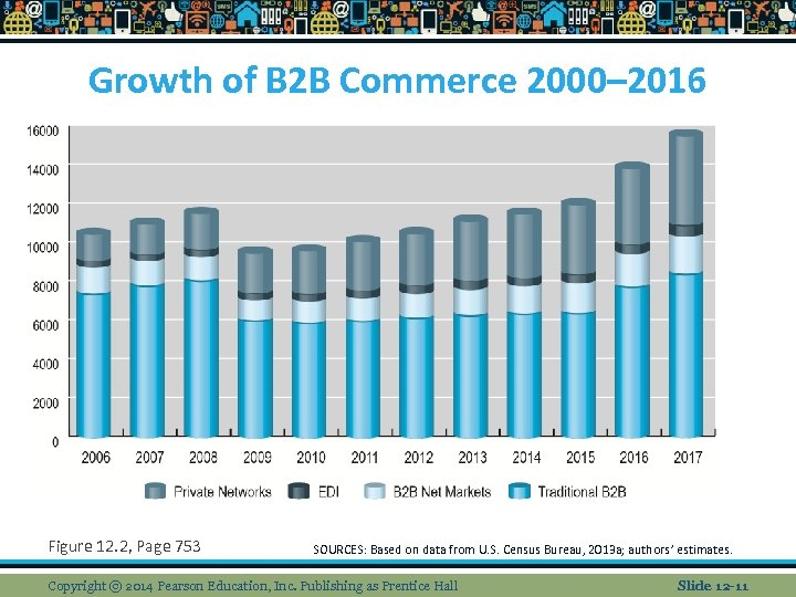 Growth of B 2 B Commerce 2000– 2016 Figure 12. 2, Page 753 SOURCES: