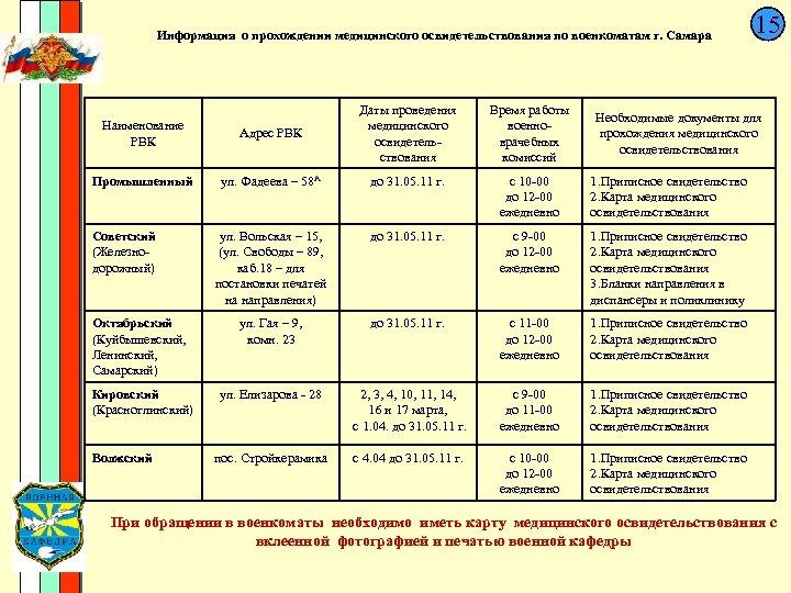 Информация о прохождении медицинского освидетельствования по военкоматам г. Самара Наименование РВК Адрес РВК Даты