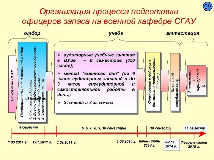 Организация процесса подготовки офицеров запаса на военной кафедре СГАУ 29