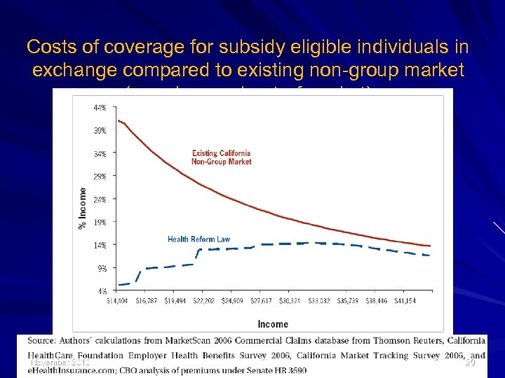 Costs of coverage for subsidy eligible individuals in exchange compared to existing non-group market