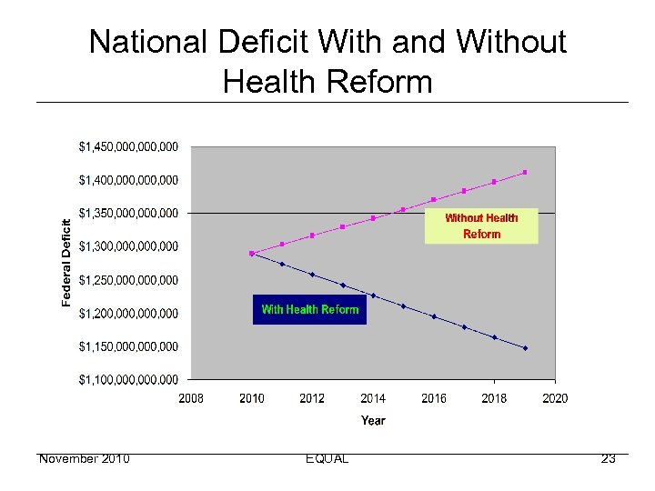 National Deficit With and Without Health Reform November 2010 EQUAL 23