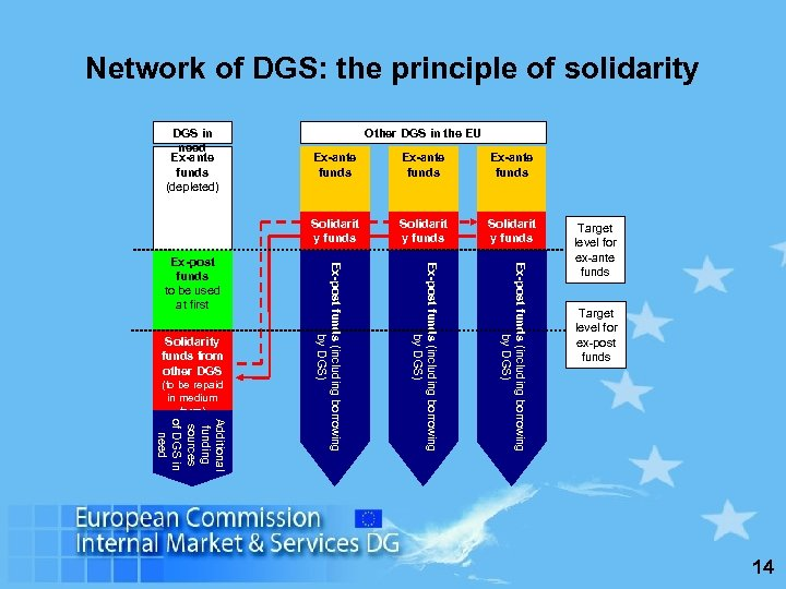 Network of DGS: the principle of solidarity Other DGS in the EU Additional funding
