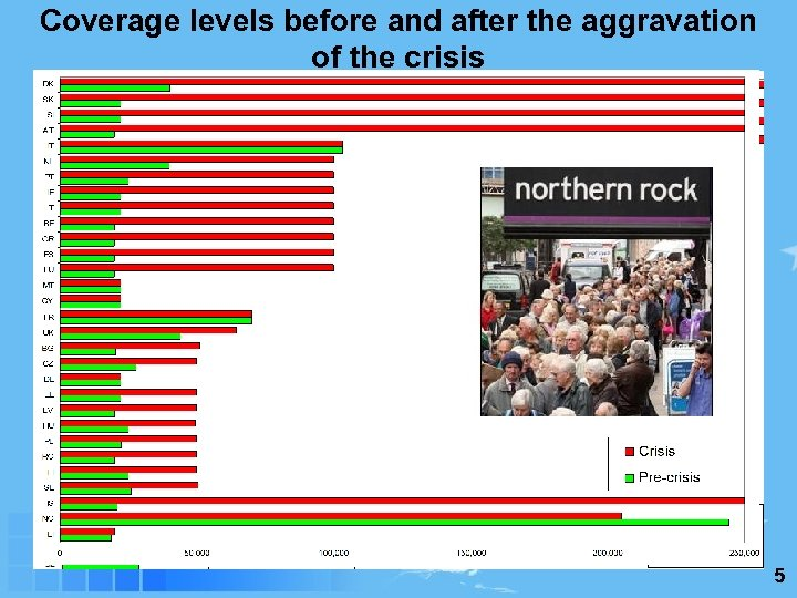 Coverage levels before and after the aggravation of the crisis 5