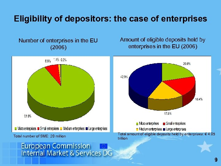 Eligibility of depositors: the case of enterprises Number of enterprises in the EU (2006)