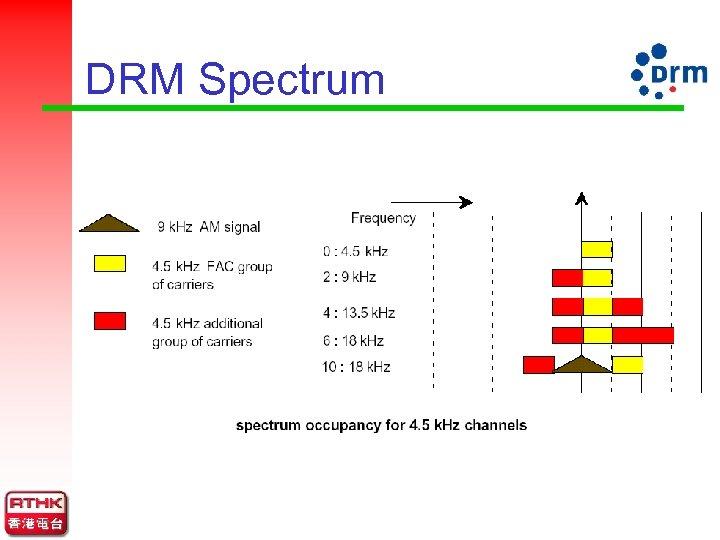 DRM Spectrum