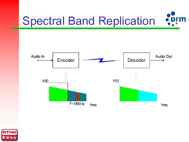 Spectral Band Replication
