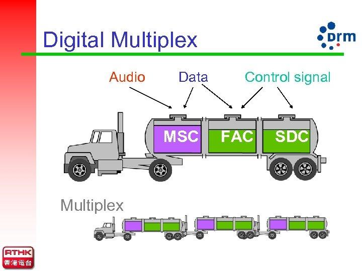 Digital Multiplex Audio Data MSC Multiplex Control signal FAC SDC
