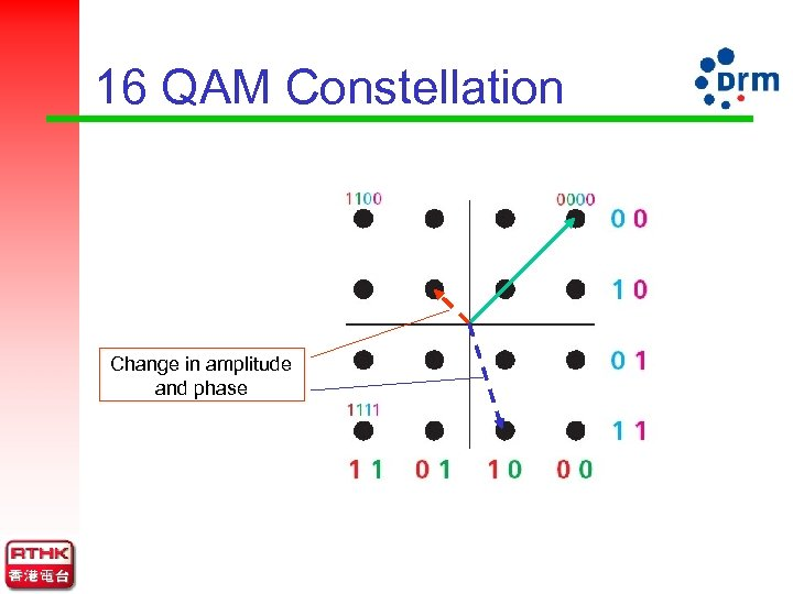16 QAM Constellation Change in amplitude and phase