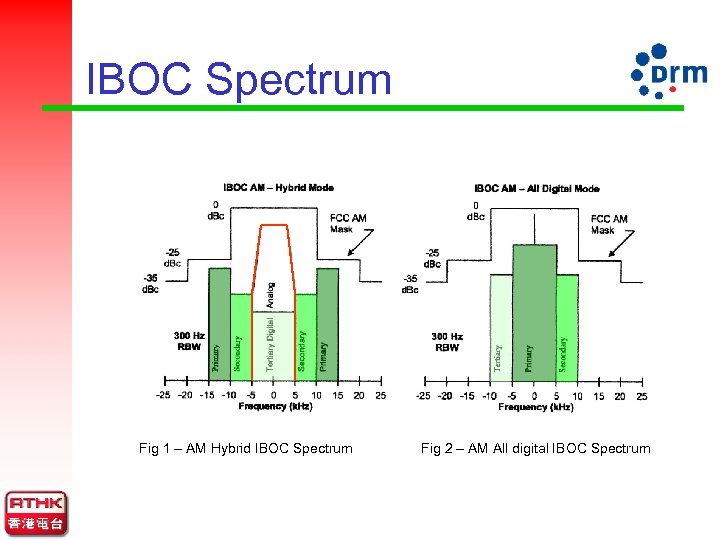 IBOC Spectrum Fig 1 – AM Hybrid IBOC Spectrum Fig 2 – AM All