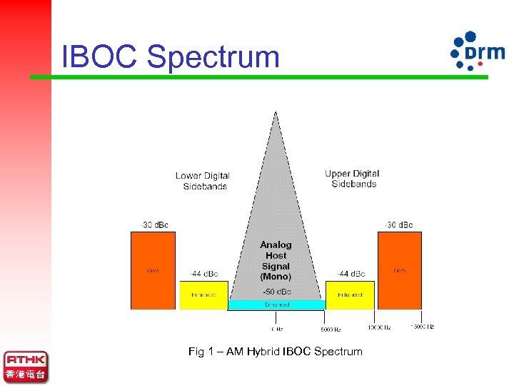 IBOC Spectrum Fig 1 – AM Hybrid IBOC Spectrum