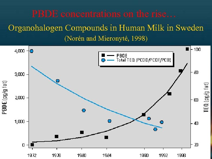 PBDE concentrations on the rise… Organohalogen Compounds in Human Milk in Sweden (Norén and