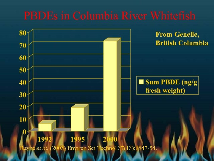 PBDEs in Columbia River Whitefish From Genelle, British Columbia Rayne et al. (2003) Environ