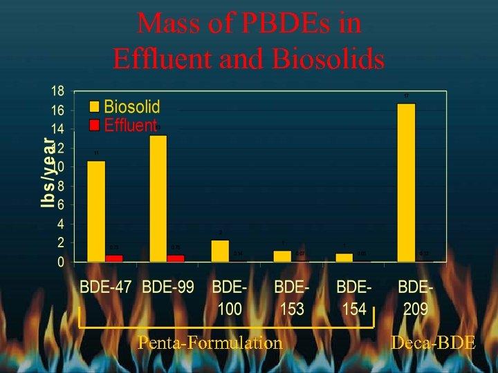 Mass of PBDEs in Effluent and Biosolids Penta-Formulation Deca-BDE